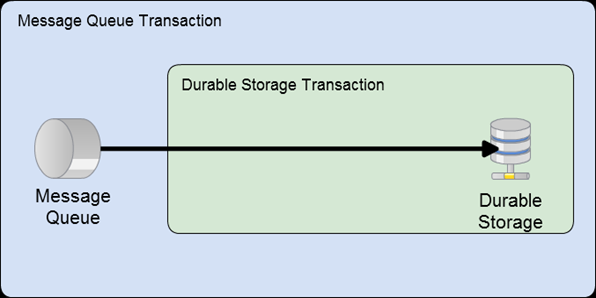 Nested Transactions_thumb[4]